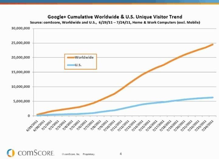 Google+ 25 milyon barajını da geçti