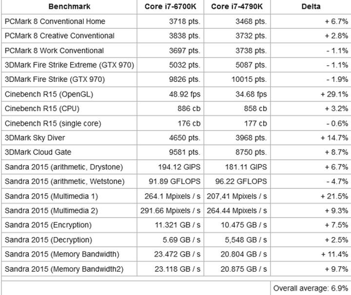 Intel Core i7-6700K benchmarkları göründü