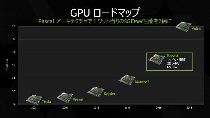 Nvidia Volta tabanlı grafik kartları 2018 yılına kaldı