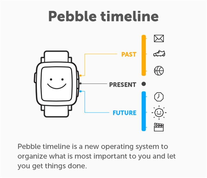 Pebble Classic kullanıcılarına Pebble'dan iyi haber