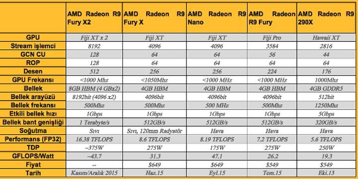 AMD Radeon R9 Fury X2 gelecek yıla kaldı