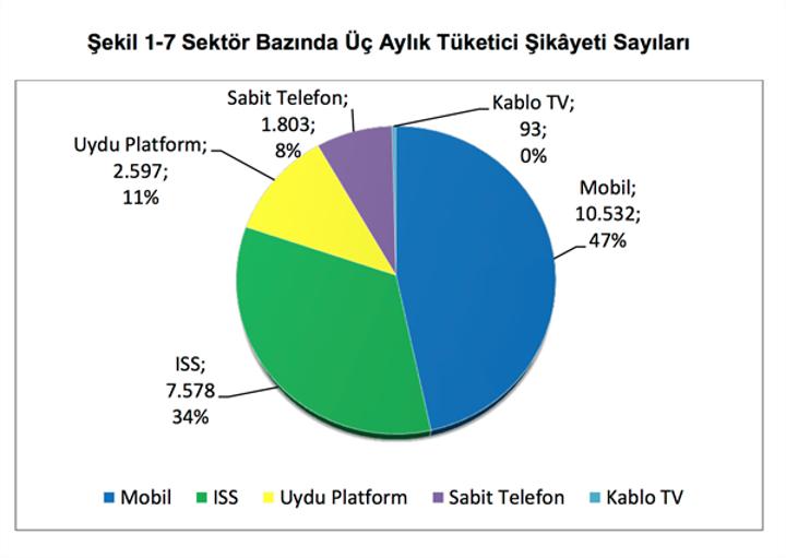 BTK, 2015 yılının üçüncü çeyreği için resmi rakamları paylaştı