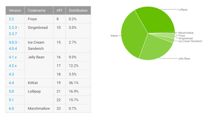 Android 6.0 beklentilerin altında yükseliyor