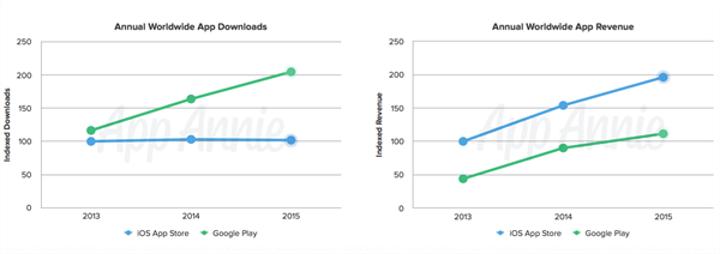 Google Play Store, AppStore'u ikiye katladı