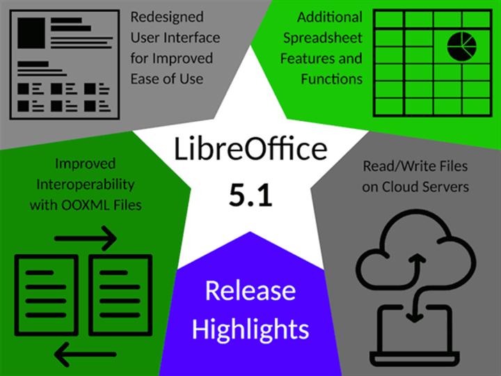 LibreOffice 5.1 indirmeye sunuldu