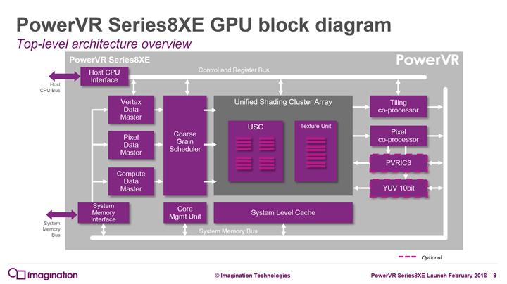 PowerVR grafik birimleri, giriş seviyesine de en iyi performansı sunmak istiyor