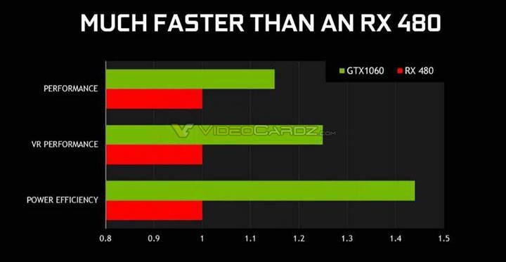 Karşınızda Nvidia GeForce GTX 1060 ve teknik özellikleri