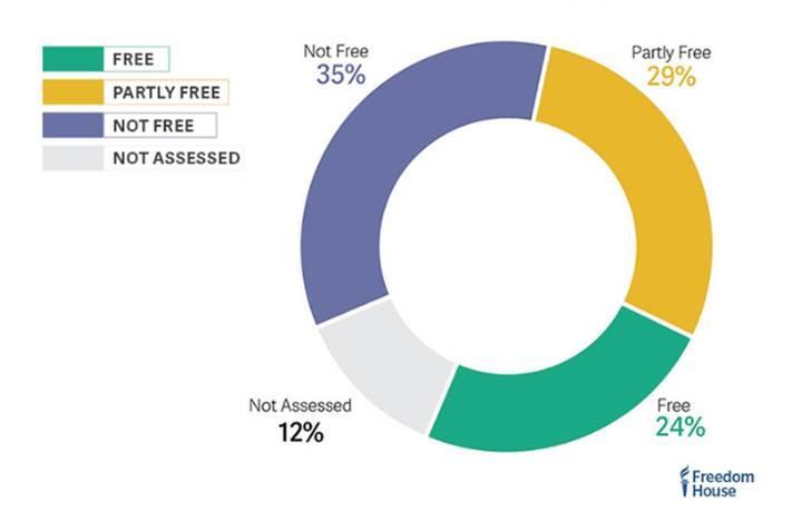 2016 internet özgürlüğü raporuna göre Türkiye ne durumda?