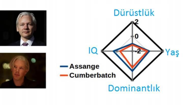 İnsanların karakterini yüzlerine göre değerlendirebilen algoritma