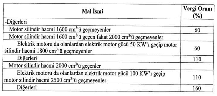 Otomobilde ÖTV oranları belli oldu!