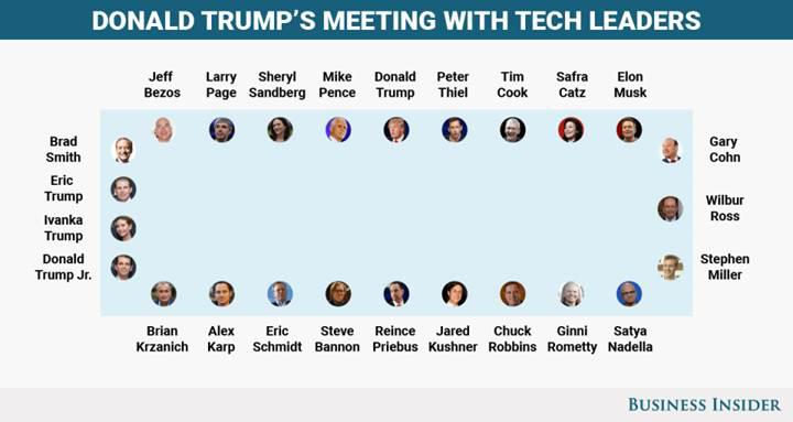 Trump'tan teknoloji liderlerine: Bir sorununuz olursa direkt beni arayın