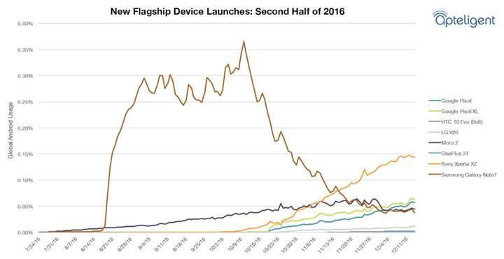 Kullanıcılar Samsung Galaxy Note 7'den vazgeçemiyor