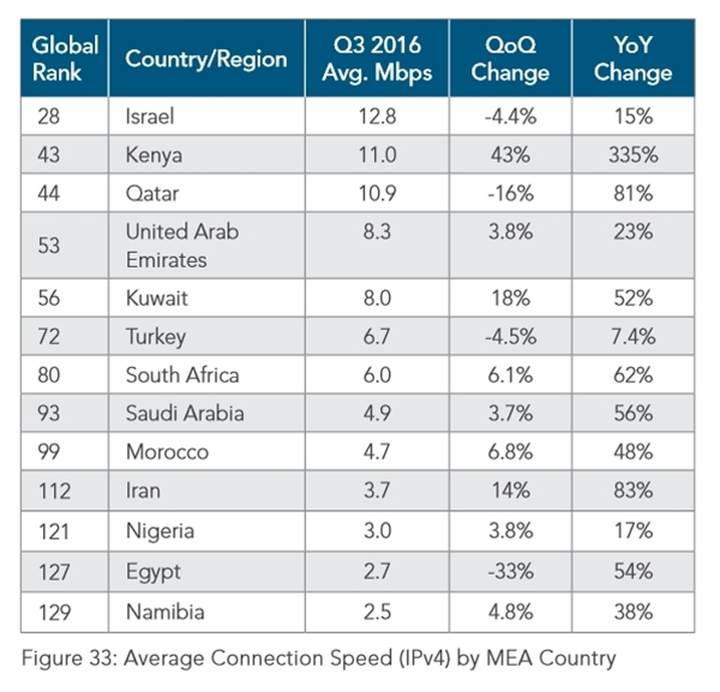 İşte interneti en hızlı ülkeler: Türkiye ile kıyaslamalı