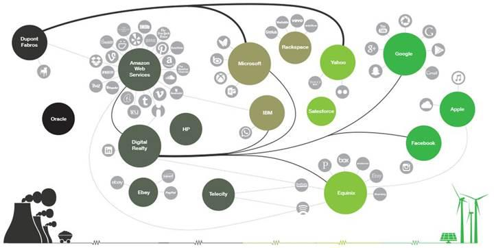 Apple, Google ve Facebook internetin yeşilleştirilmesine öncülük ediyor