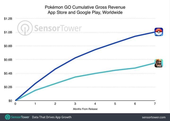 Pokemon Go'dan iştah kabartan gelir: 1 milyar dolar!