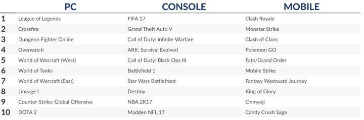 Ocak ayı dijital video oyun raporu: 7.5 Milyar dolarlık gelir ve %10 büyüme