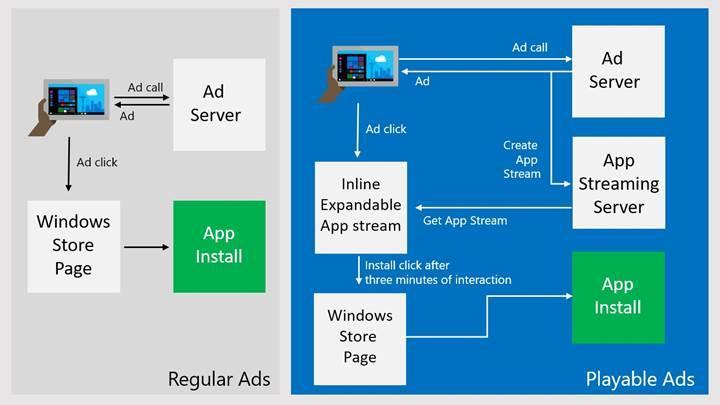 Windows 10'da oynatılabilir oyun reklamları devri