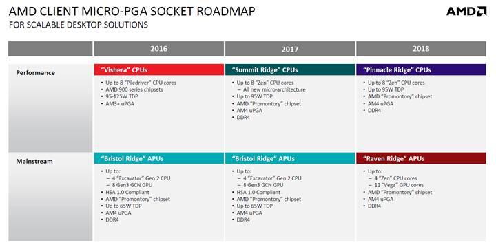 AMD Raven Ridge APU'ları detaylanıyor