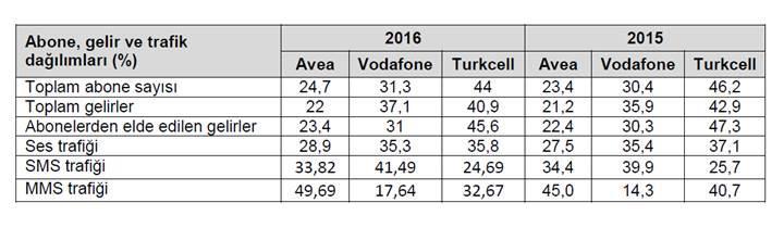 BTK, Türkiye'nin 2016 yılı dijital verilerini yayınladı