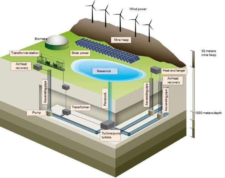 Almanya kömür madenlerini hidroelektrik tesisine çevirecek