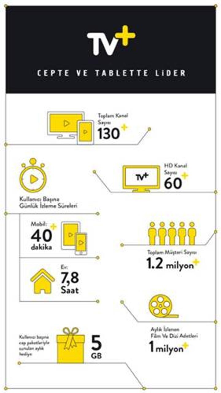4.5G'nin birinci yılında  Turkcell TV+ cepte ve tablette lider