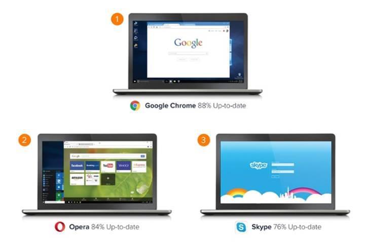 Dünyanın en popüler programları listesine Google Chrome damgası
