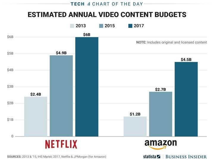 Netflix ve Amazon bu yıl video içeriğe 10 milyar dolar harcayacak