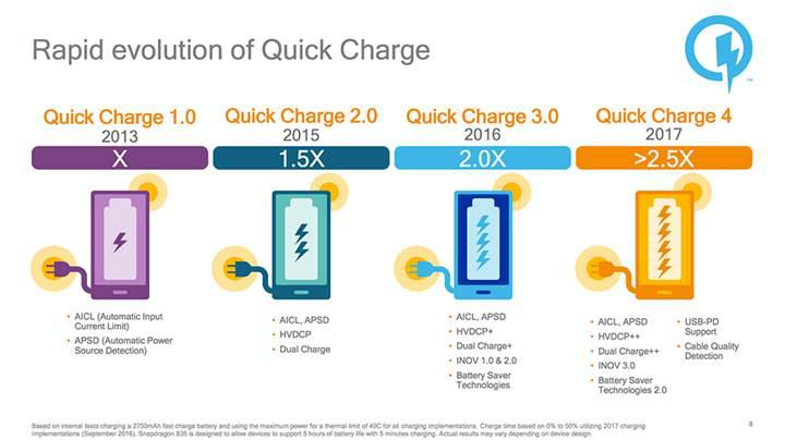 Qualcomm Quick Charge 4.0, yılın ikinci yarısına yetişiyor