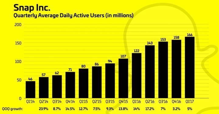 Snapchat'in yükselişi hayal kırıklığı yarattı