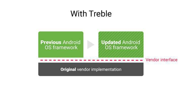 Android güncellemelerinde önemli gelişme