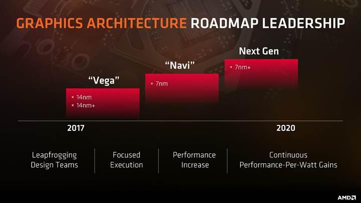 AMD Vega 2 mimarisi Volta hamlesine hazır