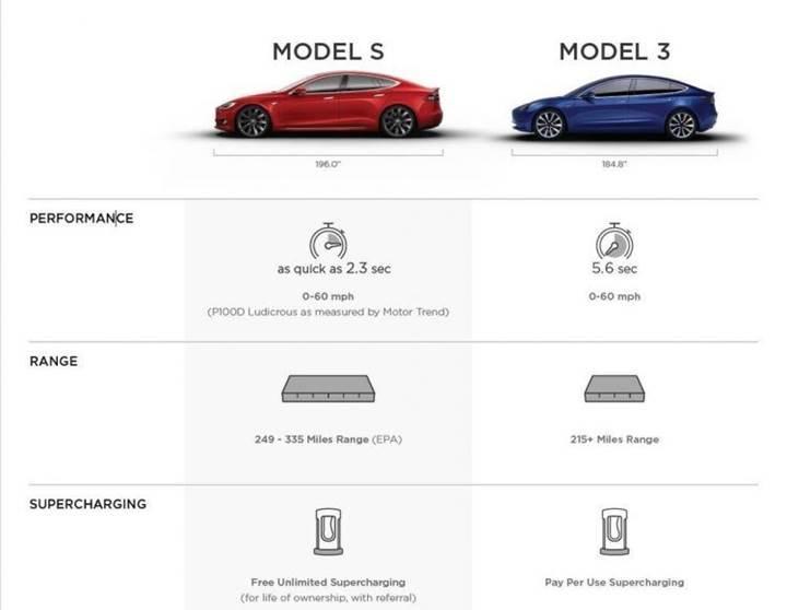 Tesla Model 3, 0'dan 96 km/h hıza 5,6 saniyede çıkacak