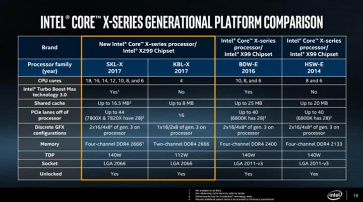 Karşınızda Core i9 serisi: Performans 1 TFLOPS, fiyat 2000$