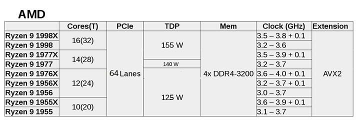 AMD Threadripper ailesinde 9 işlemci yer alacak