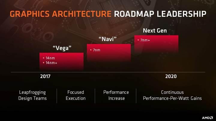 AMD Navi mimarisi yüzde 40 performans artışı sağlayacak