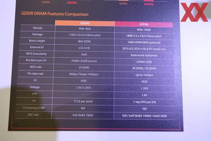 Nvidia Volta mimarisinde GDDR5X ihtimali