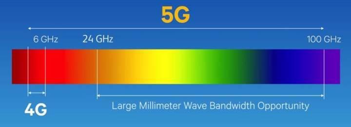 5G neden gerekli? Türkiye 5G'de söz sahibi olmak istiyor.