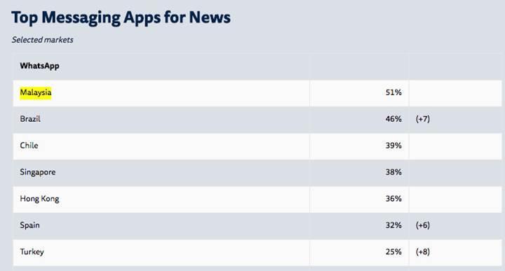WhatsApp önemi bir haber kaynağı haline geliyor
