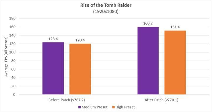 AMD Ryzen işlemciler hız kazanmaya devam ediyor