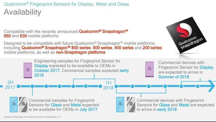 Qualcomm'dan ekran, metal ve cam altına gömülebilen parmak izi sensörleri
