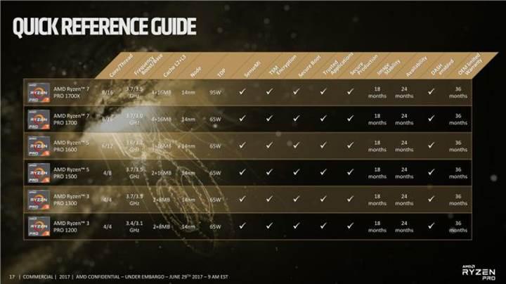 AMD Ryzen 3 işlemcilerin özelliklerini açıkladı