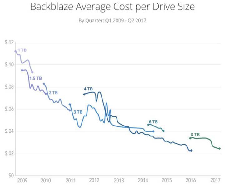 HDD fiyatlarındaki düşüş sona erebilir
