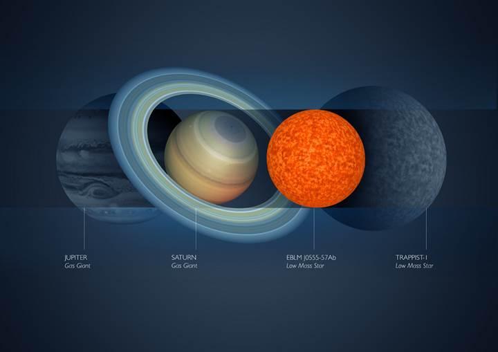 İşte evrenin bilinen en küçük yıldızı