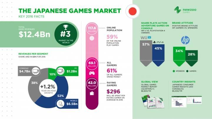 Japonya'da mobil oyun geliştirme maliyetleri yükseliyor