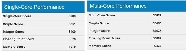 16 çekirdek 32 izlekli Core i9-7960X'in benchmark skoru sızdı