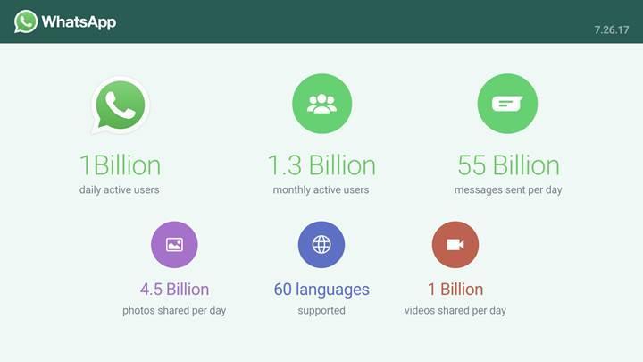 Günde bir milyar kişi WhatsApp kullanıyor