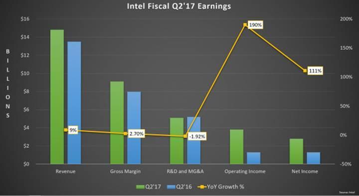 Intel yine rekor mali çeyrek açıkladı