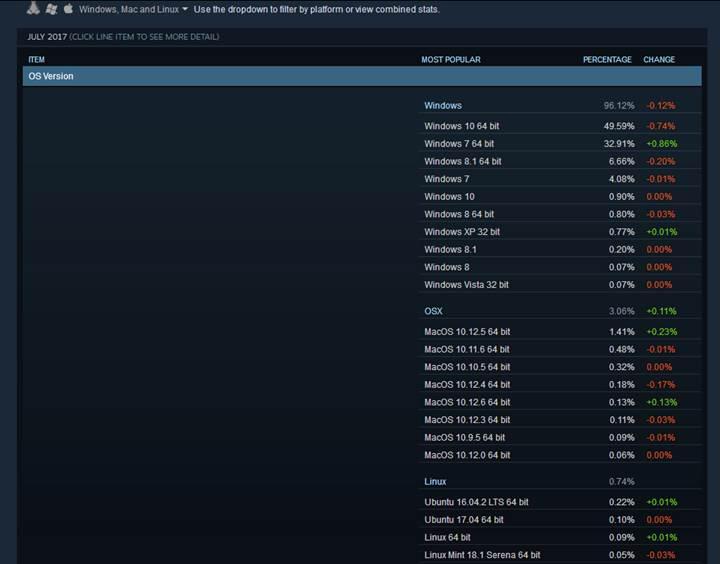 Steam analizi: Windows 7 yükselişte