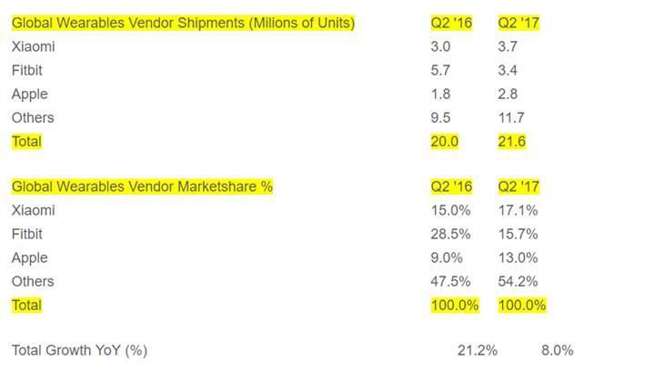 Xiaomi giyilebilir cihaz pazarının yeni lideri