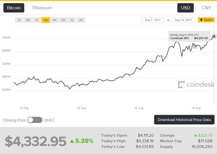 Her gün ortalama üçten fazla Bitcoin ATM'si kuruluyor